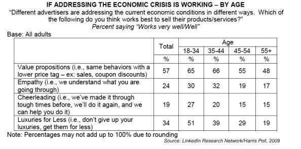 Addressing the Economic Crisis: Consumers