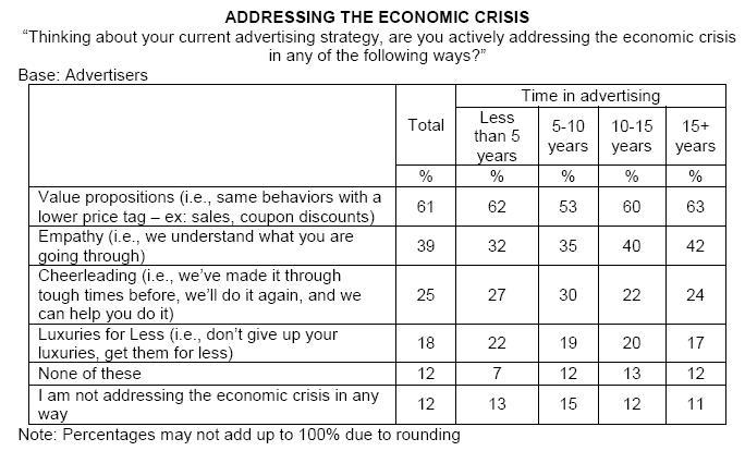 Addressing the Economic Crisis: Advertisers