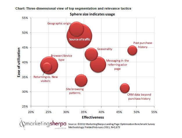 marketing segmentation of mobiles