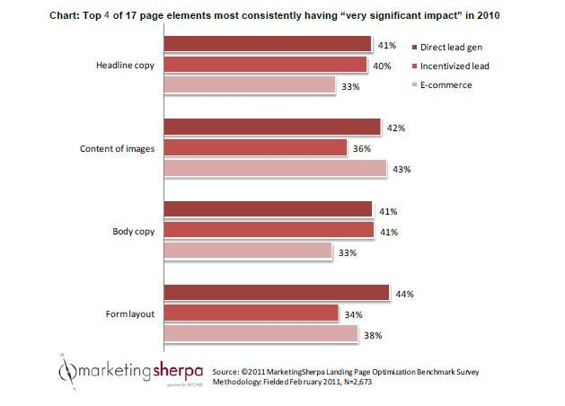 Landing Page Optimization Chart Top page elements to test