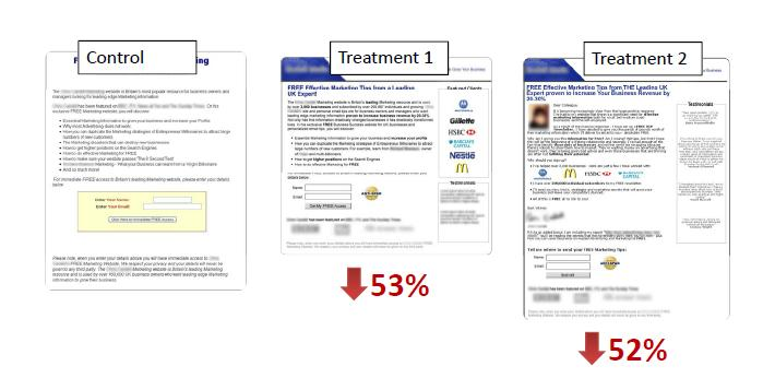 Landing Page results two tests