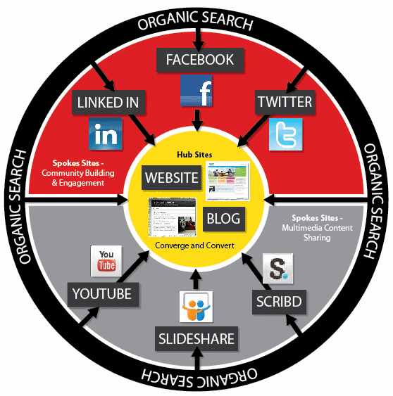Social media platform selection keep your eye on the for Marketing for architects and designers