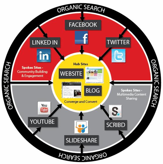 Social Media Platform Selection Keep Your Eye On The