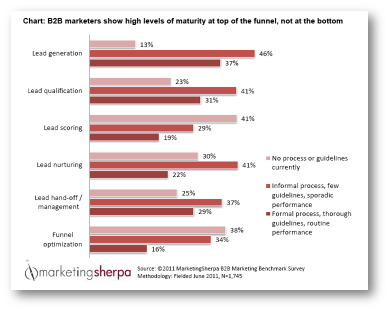 Lead Generation Strategy: 5 signs you're selling like it's 1992 ...