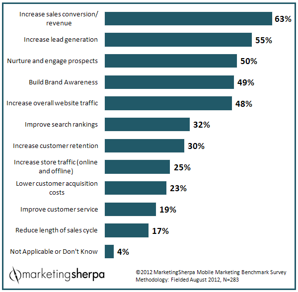 Top business objectives for mobile marketing