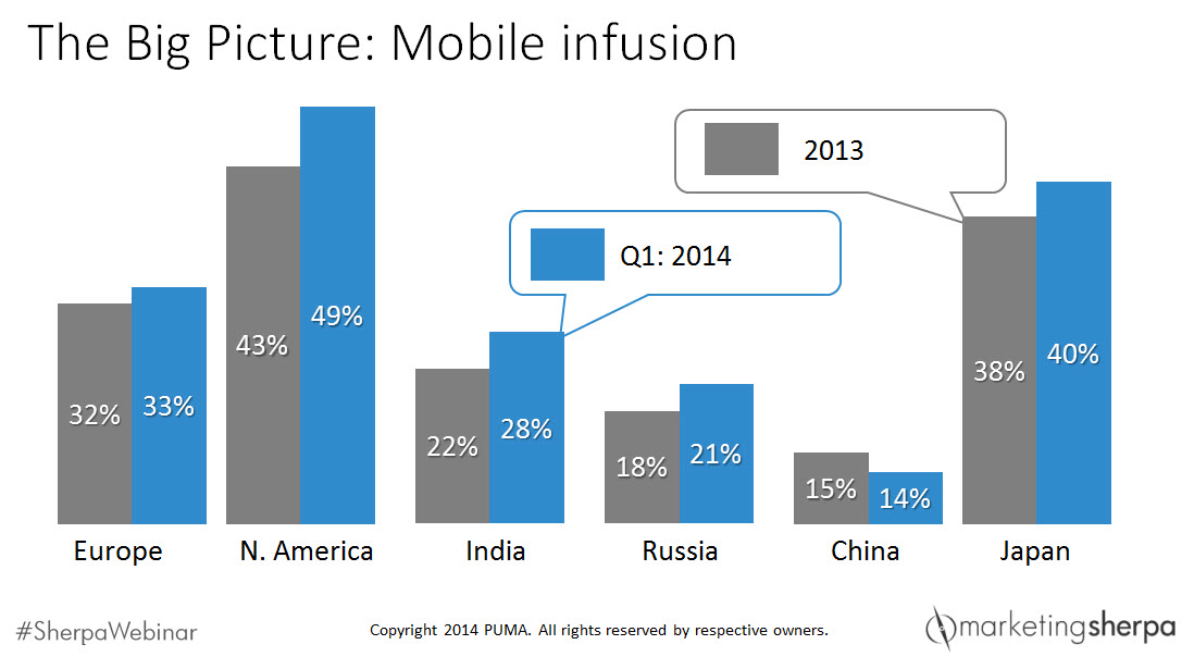 mobile-growth-global