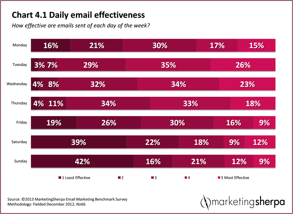 MarketingSherpa email open rate chart