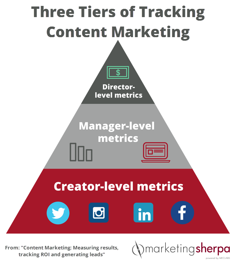 tiers of content marketing