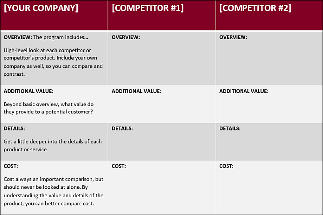 Add Answers Into A Newly Formatted ...  Competitors Analysis Template