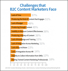 Challenges that B2C Content Marketers Face chart