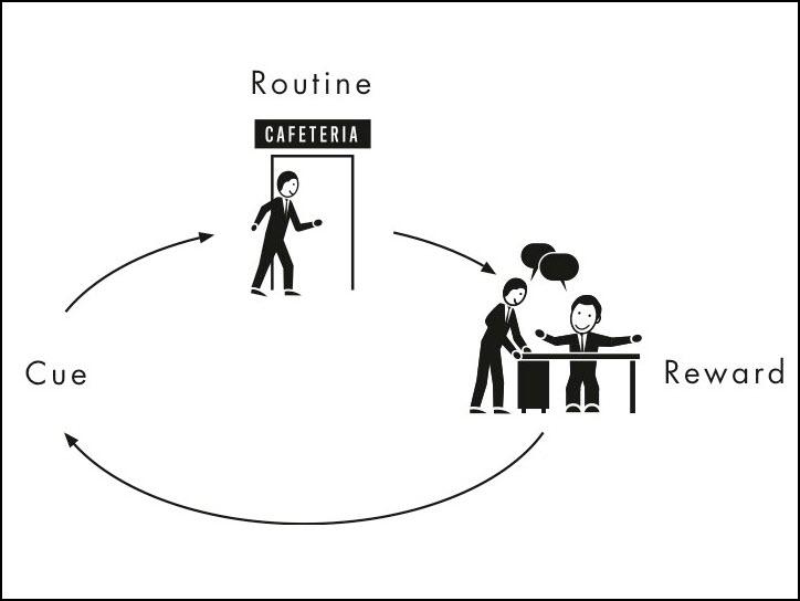 Habit Forming Infographic