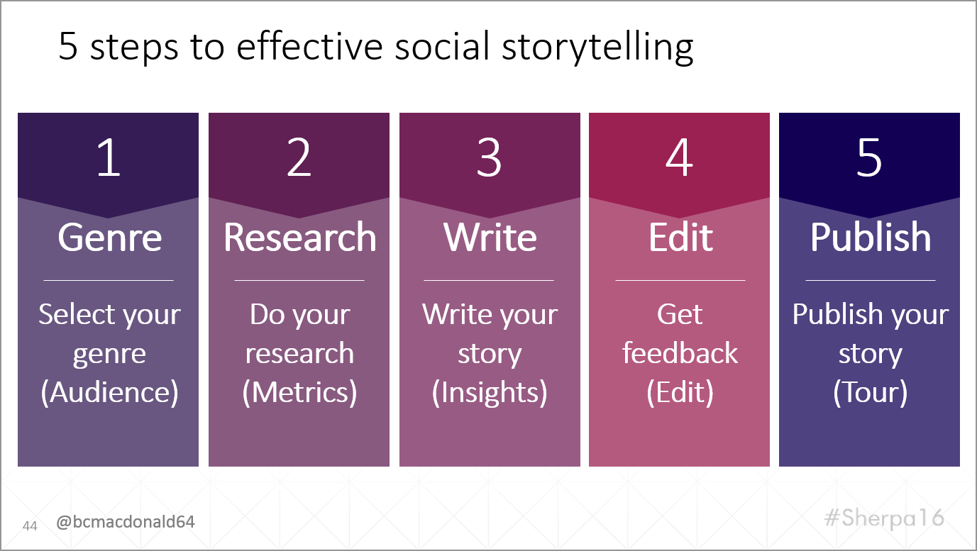 5 Steps to Effective Storytelling