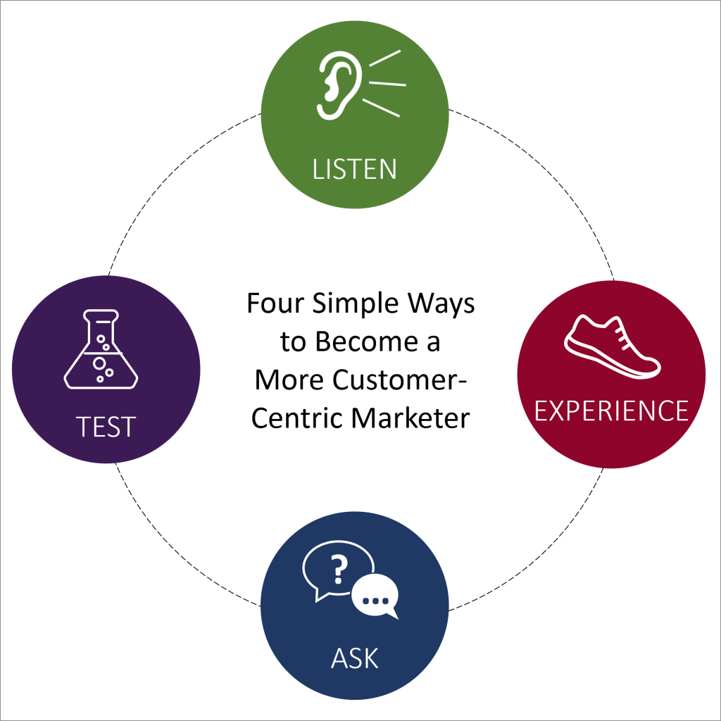 customer-centric-marketing
