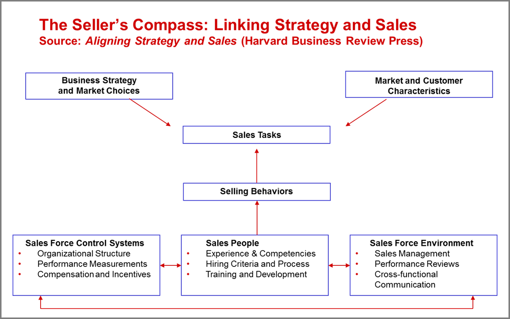 sellers-compass-marketing-sales-alignment