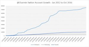 Charmin Twitter Growth