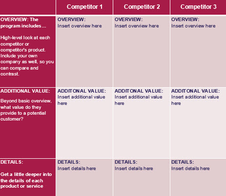 How to Write a Competitive Analysis with 3 free templates – Competitor Matrix Template