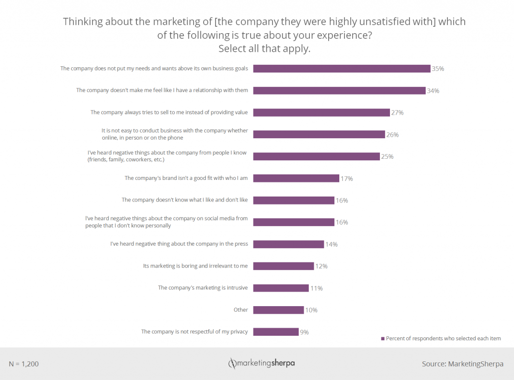 Chart 2-Customer-First-Research-Study