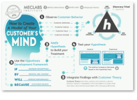 model-your-customers-mind